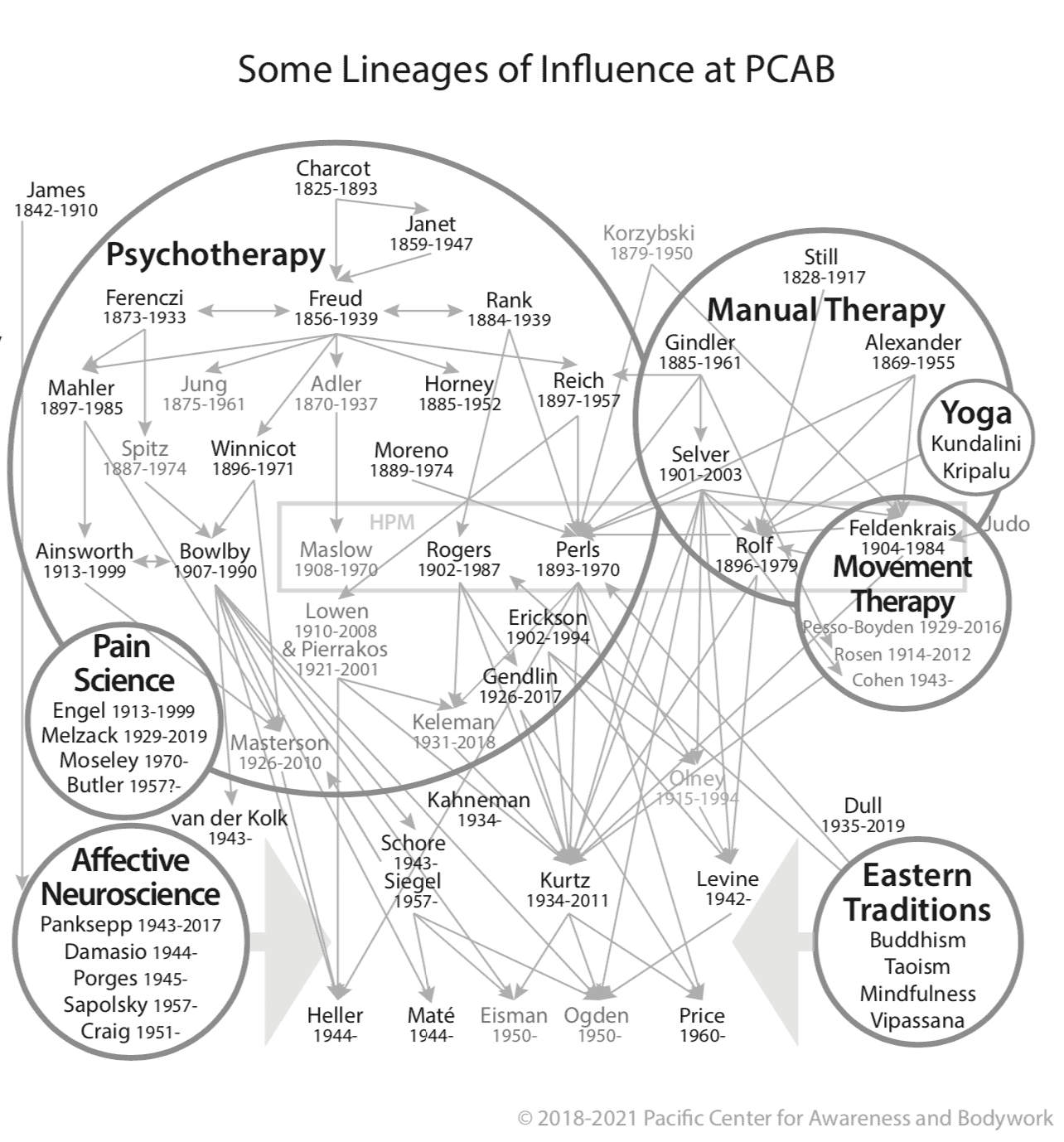 Somatic Psychology Lineages